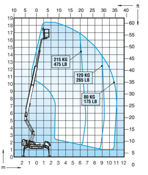 Dino 185xtc Diagramm