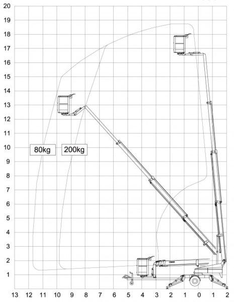 Ommelift 1850 EBZ Diagramm