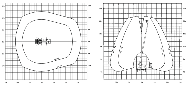Palfinger P220 B LKW Arbeitsbuehne Diagramm